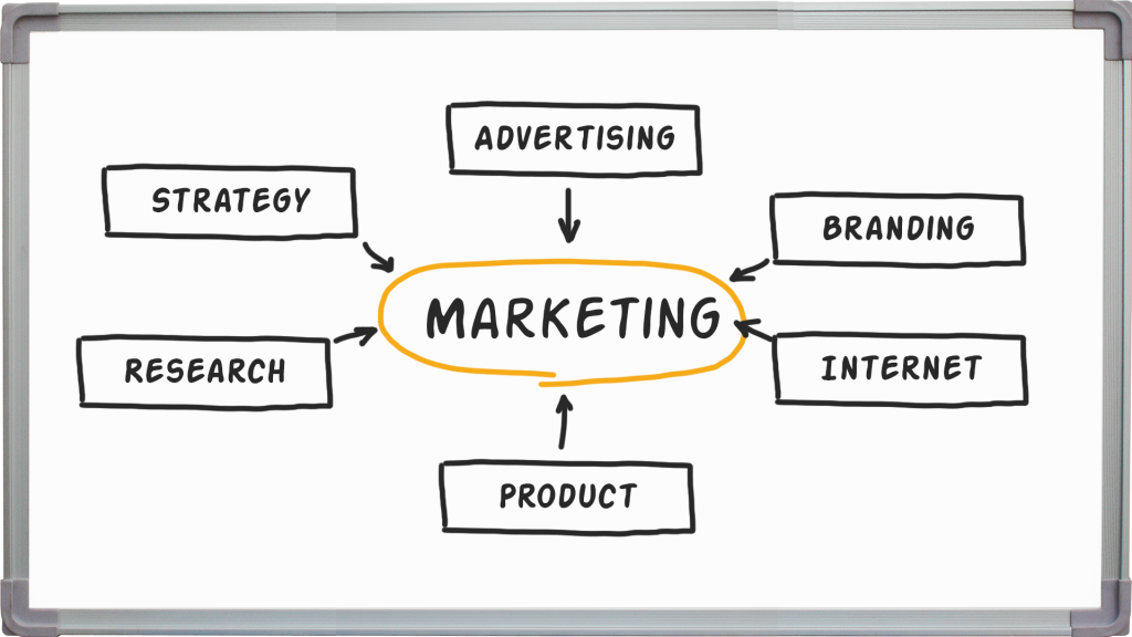 What is Cyber Marketing Write note on Cyber Marketing process  What do