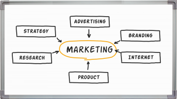 Basics about Online Marketing